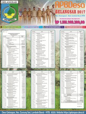 Pemasangan Papan Informasi Desa dari Dana Desa (DD) Termin I Tahun 2017